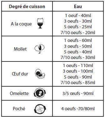 tableau quantité d'eau Cuisinart CEC10E