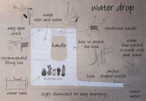 consommation annuelle d'eau en baisse avec waterdrop